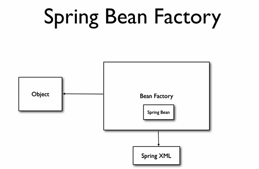 spring tutorial spring architecture  dependency