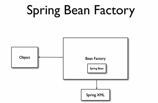 spring tutorial