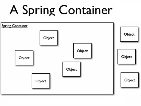 Fabulous Spring Tutorial Spring Architecture Dependency Injection Bean Wiring 101 Capemaxxcnl